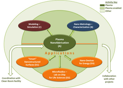 Schematic of project I.2 activities for Plasma Enabled Nanofabrication